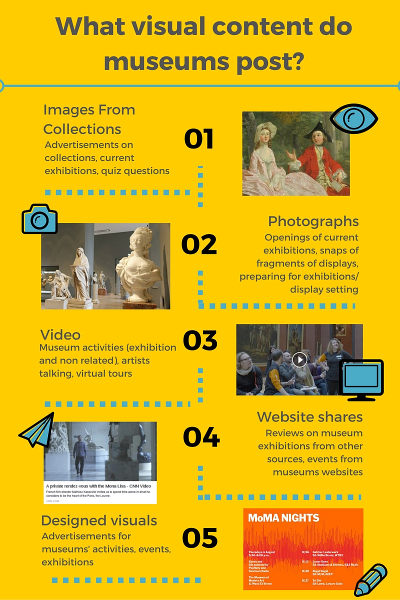 Museum Content Infographic